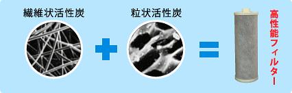 繊維状活性炭と粒上活性炭の複合活性炭でどんな状況でも確実浄水