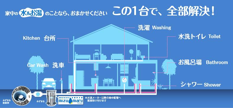 みずまる1台で家中すべて浄水